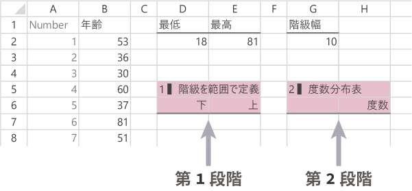 FREQUENCY関数によるヒストグラムの作成 with Excel