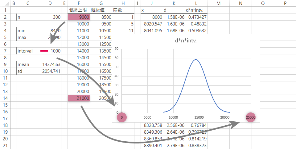 BDAstyleヒストグラムの作図Tips 3/7[正規分布曲線を重ねる]